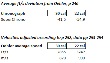 Bryan Litz velocity deviations from page 246