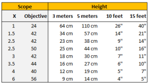 Height of sight picture for different scopes 2